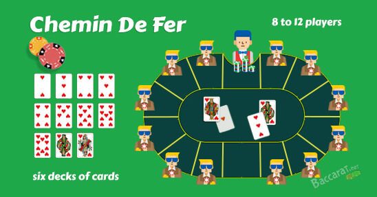 How Chemin De Fer Baccarat Differs From Classic Punto Banco
